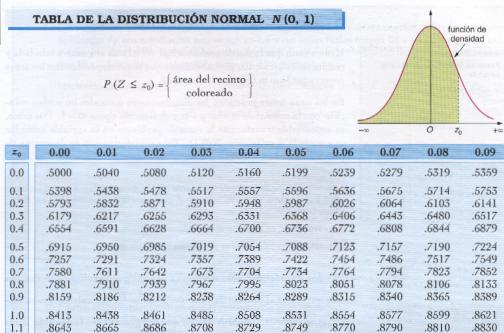 Clases particulares de probabilidad y estadística en Zona Norte